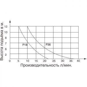 drenajnaya_pompa_p18_p36_grafik_proizvod